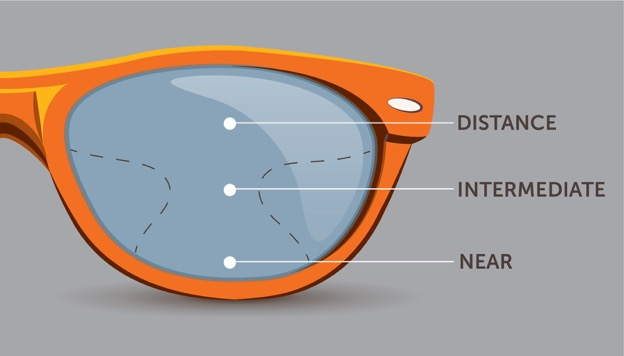 Progressive-and-Bifocal-Lenses-INTERNAL IMAGE